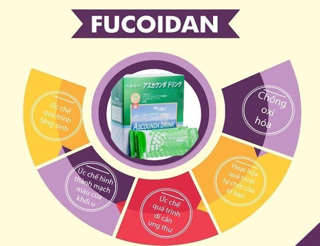 Công dụng của Fucoidan